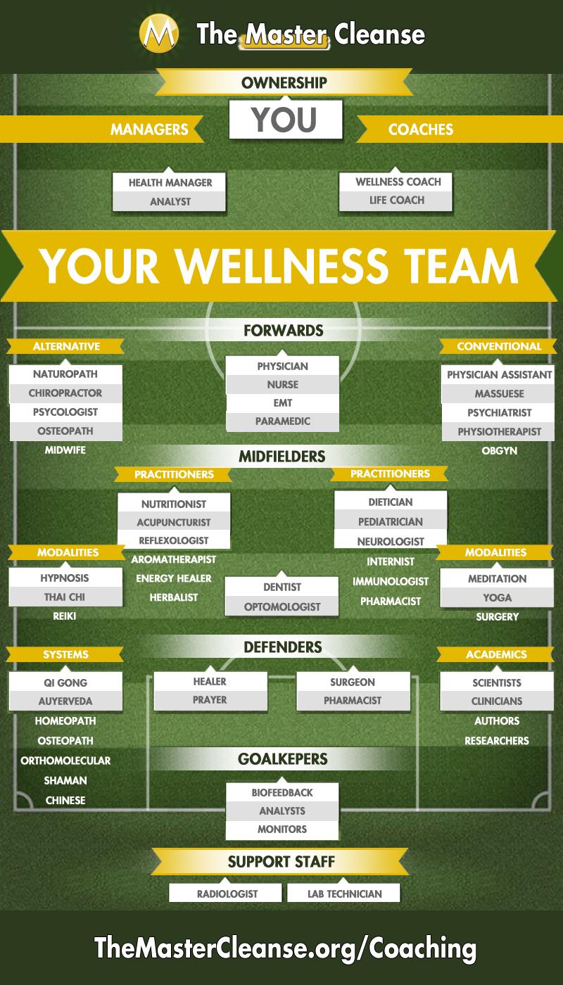 MC-INFOGRAPHIC-Wellness-Team-Depth-Chart-v1.2