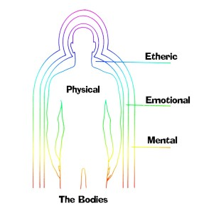 Holistic Cleansing, The Emotional Body