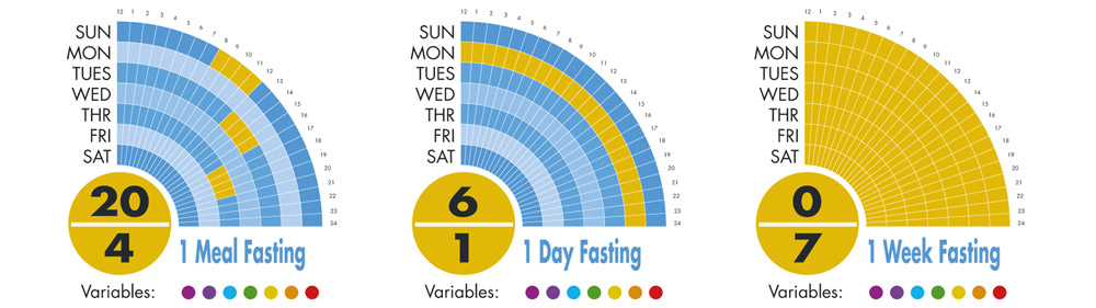 fasting-types