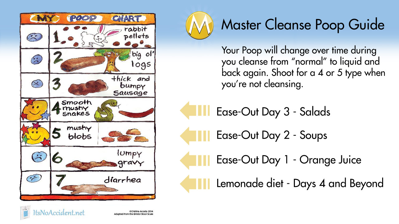 master cleanse poop! what should it look like? how will it be?
