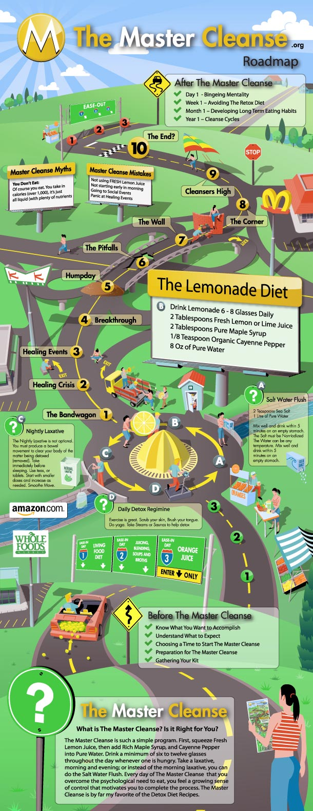 The Master Cleanse Roadmap (Day-by-Day)