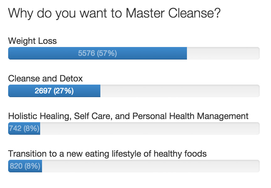 mc-why-master-cleanse-survey
